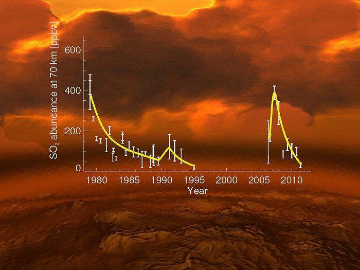 Zmiany w zawartości dwutlenku siarki w górnych warstwach atmosfery Wenus / Credits - E. Marcq et al., L. Esposito et al., ESA, AOES