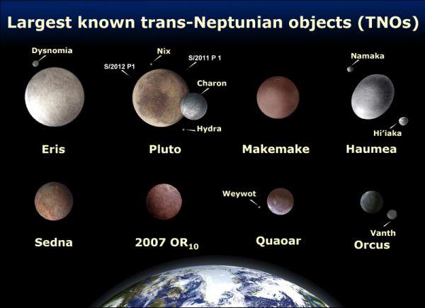 Największe znane obiekty transneptunowe (tylko niektóre zaliczane są do planet karłowatych) / Credits: NASA, wikipedia.org