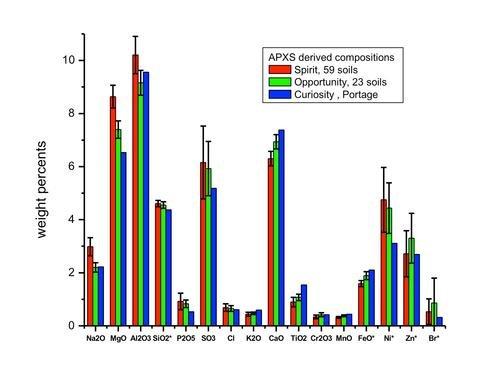 Skład chemiczny piasków zebranych w Rock Nest i porównanie do wyników z łazików Spirit i Opportunity / Credits - NASA/JPL-Caltech/University of Guelph
