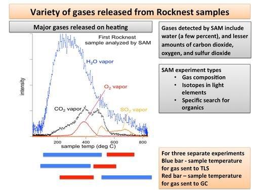 Wynik rozkładu termicznego próbek - widczna woda, CO2, tlen i SO2, uwalniane na różnych temperaturach / Credits - NASA/JPL-Caltech/GSFC