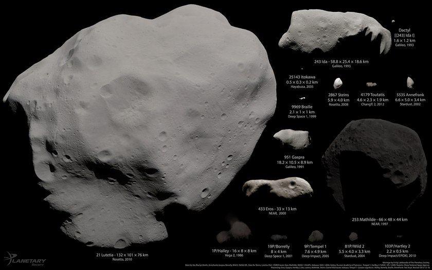 Porównanie wielkości 16 z 17 planetoid dotychczas odwiedzonych przez misje bezzałogowe / Credits - Montage by Emily Lakdawalla. Data from NASA / JPL / JHUAPL / UMD / JAXA / ESA / OSIRIS team / Russian Academy of Sciences / China National Space Agency. Processed by Emily Lakdawalla, Daniel Machacek, Ted Stryk, Gordan Ugarkovic