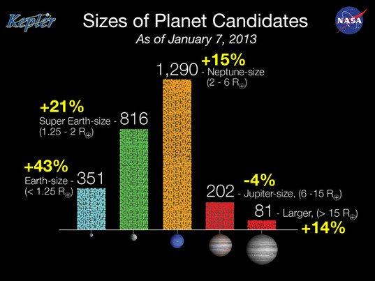 Najnowsze statystyki kandydatów zarejestrowanych przez misję Kepler / Credits - NASA