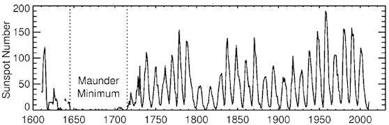 Aktywność słoneczna w ostatnich kilkuset latach z zaznaczeniem Minimum Maundera / Credits - NASA