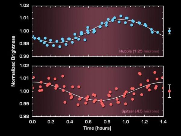 Grafika ukazująca cykl zmian jasności brązowego karła w różnych obserwowanych zakresach światła / Credits: NASA/JPL-Caltech/University of Arizona
