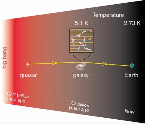 Fale radiowe z odległego kwazara przechodzą przez inną galaktykę na drodze do Ziemi. Na podstawie zmiany energii tych fal badacze określili wartość temperatury Wszechświata 7,2 mld lat temu / Credits: Onsala Space Observatory