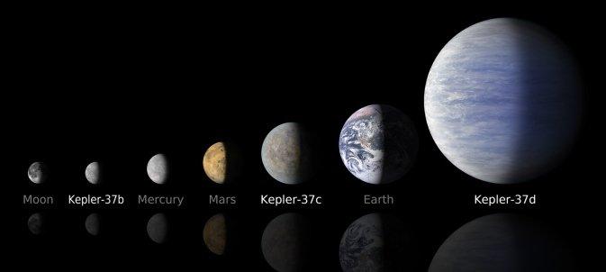 Porównanie egzoplanet w układzie Kepler-37 z małymi planetami Układu Słonecznego / Credits - NASA/Ames/JPL-Caltech