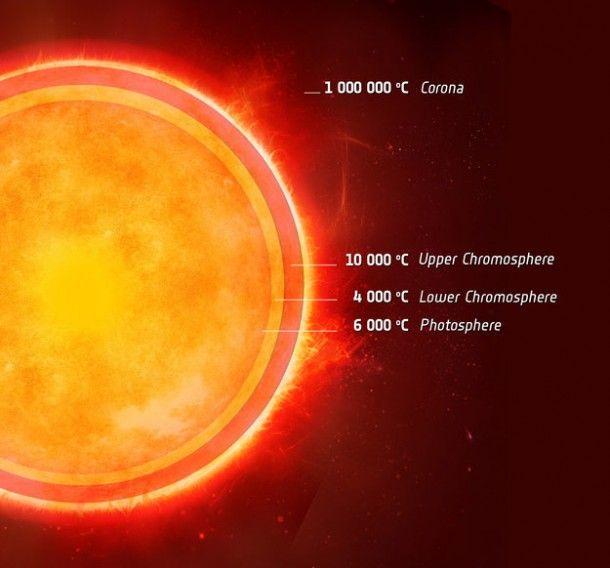 Warstwy atmosfery gwiazdy / Credits: ESA