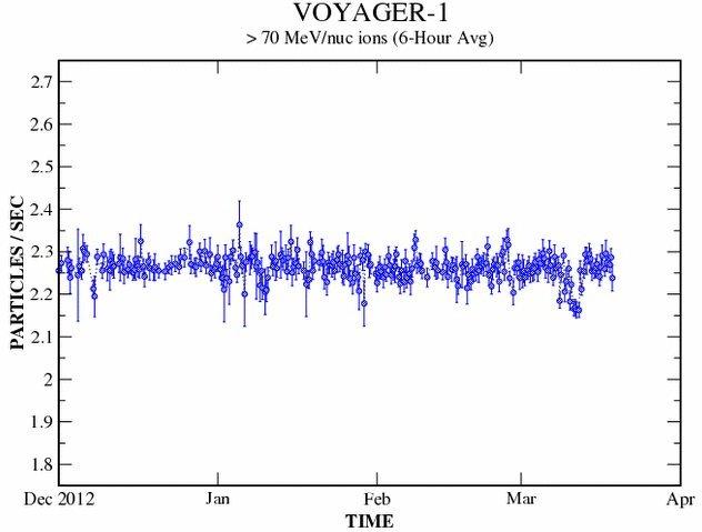 Poziom rejestrowanych cząstek wysokoenergetycznych - stan na 19 marca 2013 / Credits - NASA