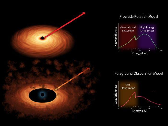 Pomiar tempa rotacji supermasywnych czarnych dziur odbywa się poprzez rozbicie promieniowania rentegenowskiego na odmienne kolory / Credits: NASA/JPL-Caltech