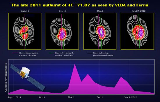 Dane uzyskane przez teleskop Fermi oraz sieć VLBA wzajemnie się uzupełniały. U góry radio mapy oraz pomiary polaryzacji dokonane za pomocą VLBA, natomiast na dole uwidoczniona jest aktywność opisywanego blazara w przeciągu kilku miesięcy dokonana za pomocą Fermi / Credits: NASA's Goddard Space Flight Center/A. Marscher and S.Jorstad (BU)