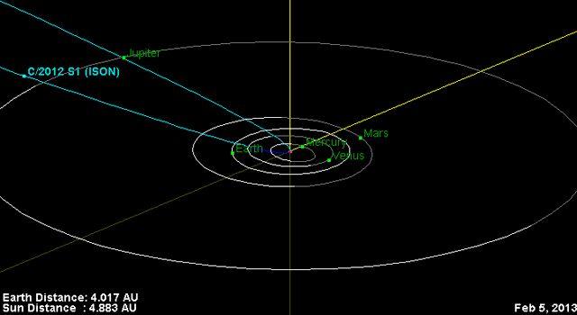 Orbita komety C/2012 S1 ISON / Credits - NASA