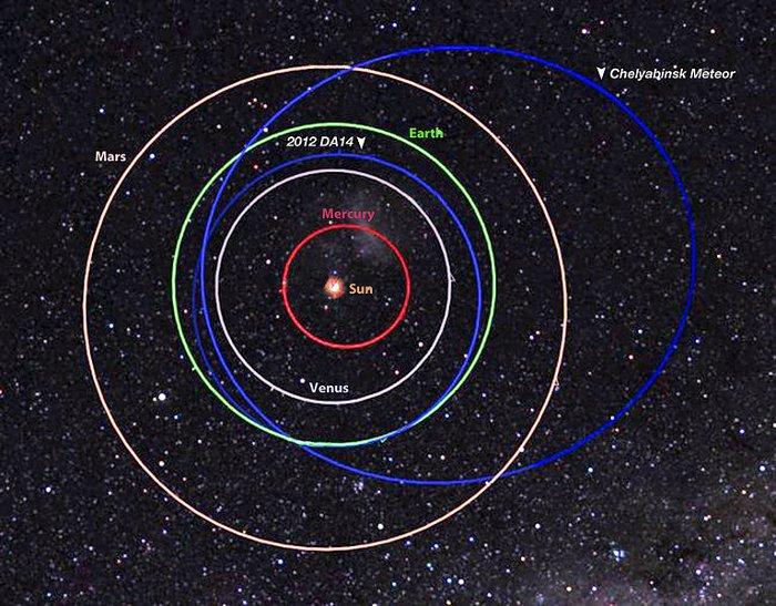 Orbity meteoru czelabińskiego i planetoidy 2012 DA14 / Credits - NASA / MSFC / Meteroid Environment Office
