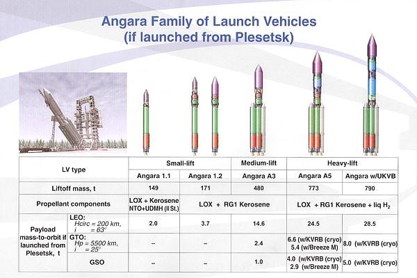 Rodzina rakiet Angara