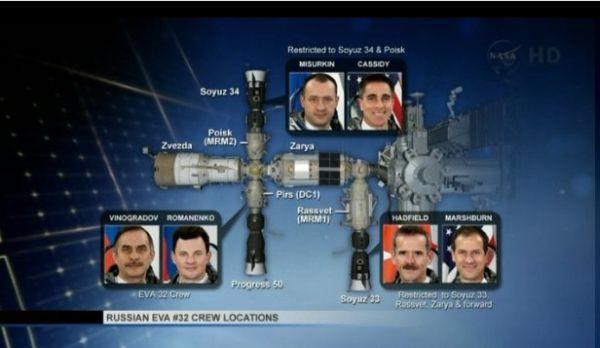 Rozmieszczenie rezydentów stacji ISS w trakcie trwania spaceru EVA-32 / Credits: NASA TV