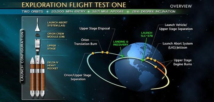 Grafika prezentująca misję EFT-1 / Credits - NASA
