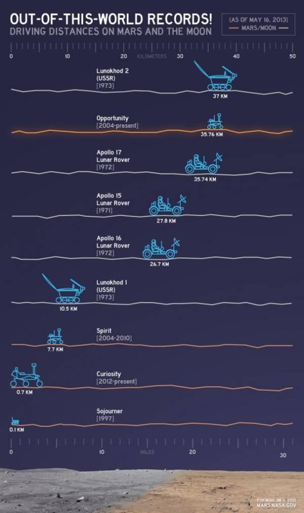 Schemat przedstawiający długości przejechanych tras przez łaziki na Księżycu i Marsie / Credits: NASA/JPL-Caltech