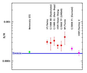 Stosunek deuteru do wodoru ( D/H) w wodzie kometarnej w porównaniu do węglistych meteorytów (z zewnętrznego obszaru Pasa Głównego Planetoid) oraz wody w ziemskich oceanach (źródło - opracowanie S. Szutowicz w oparciu o Balsiger  H.,et al. 1995, Bockelée-Morvan  D. et al.1998, Meier  R. et al. 1998, Biver  N. et al. 2006, Hutsémekers  D,et al. 2008, Villanueva G. et al. 2009, Hartogh P. et al. 2011, Bockelée-Morvan D. et al. 2012, Robert  F. 2006, De Laeter J.R. et al.2000).