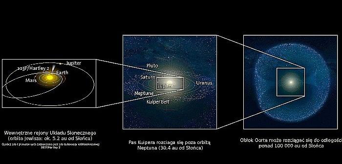 Położenie Pasa Kuipera (środkowy panel na rysunku) oraz hipotetycznego Obłoku Oorta (prawy panel) w naszym Układzie Słonecznym. Dziś uważa się, że są to dwa współczesne źródła wszystkich komet pojawiających się w wewnętrznych obszarach Układu Słonecznego (lewy panel). Symulacje dynamiczne wskazują, że komety krótkookresowe (takie jak 103P/Hartley 2) pochodzą z Pasa Kuipera, zaś komety długookresowe z Obłoku Oorta. Wiemy, że obiekty w Pasie Kuipera poruszają się po orbitach zwykle niewiele nachylonych do płaszczyzny ekliptyki i podobnie poruszają się komety krótkookresowe. Ponieważ komety długookresowe poruszają się po orbitach dowolnie nachylonych do płaszczyzny ekliptyki, dlatego postuluje się, że Obłok Oorta jest sferycznie symetryczną chmurą obiektów skalno-lodowych (źródło: UK Space Agency www.bis.gov.uk/ukspaceagency/news-and-events/ i M. Królikowska-Sołtan)
