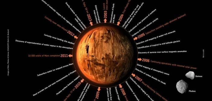 Przełomowe momenty misji Mars Express / Credits: ESA/DLR/FU Berlin (G. Neukum)