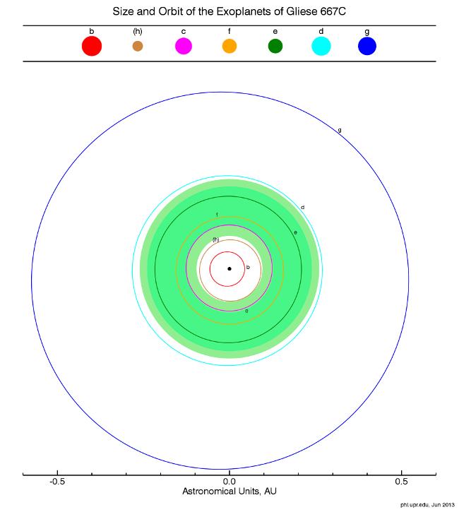 Orbity egzoplanet w Gliese 667C / Credits - PHL @ UPR Arecibo