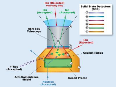 Instrument RAD mierzy poziom promieniowania używając do tego krzemowych detektorów oraz scyntylatorów z tworzyw sztucznych. A, B i C na ilustracji to detektory krzemowe mierzące cząstki naładowane a D, E i F to detektory plastikowe wychwytujące cząstki naładowane i neutralne. (Hassler et al., 2012. Space Science Reviews, 170, 503)