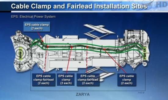 System EPS / Credits: NASA