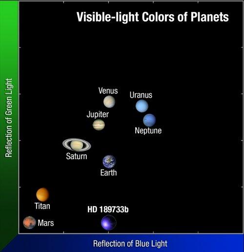 Niebieskość do zieloności na przykładzie planet naszego Układu Słonecznego i HD 189733b / Credits - NASA, ESA, and A. Feild (STScI)