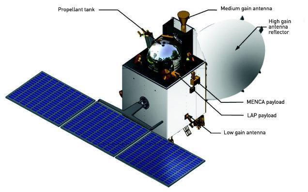 Orbiter Marsa Mangalyaan / Źródło: www.frontline.in