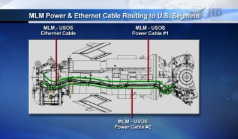 Ułożenie kabli pomiędzy amerykańską a rosyjską częścią Stacji - przygotowania do przyjęcia MLM Nauka / Credits - NASA TV