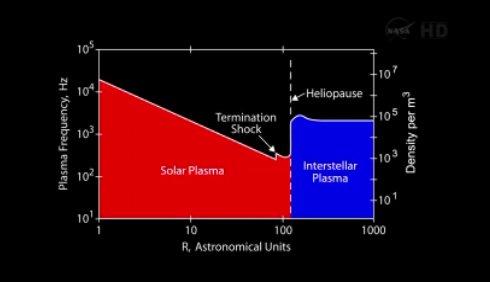 Przekroczenie granicy Układu Słonecznego przez Voyagera 1 / Credits - NASA TV