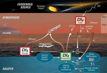Potencjalne źródła metanu na Marsie / Credis - Professor Mark Sephton