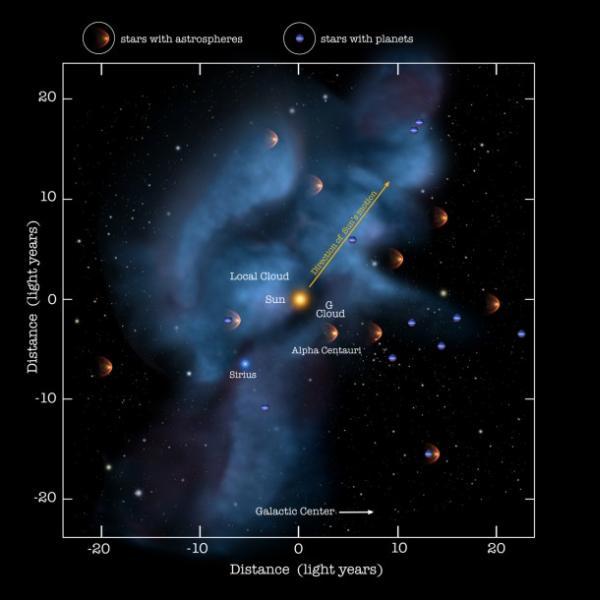 Najbliższe sąsiedztwo Słońca z wyszczególnioną graficznie lokalną chmurą międzygwiezdną oraz gwiazdami / Credits: NASA/Adler/U. Chicago/Wesleyan