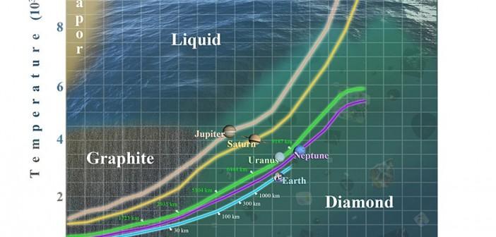 Diagram ciśnienie-temperatura węgla dla gazowych gigantów oraz Ziemi / Credits - AAS