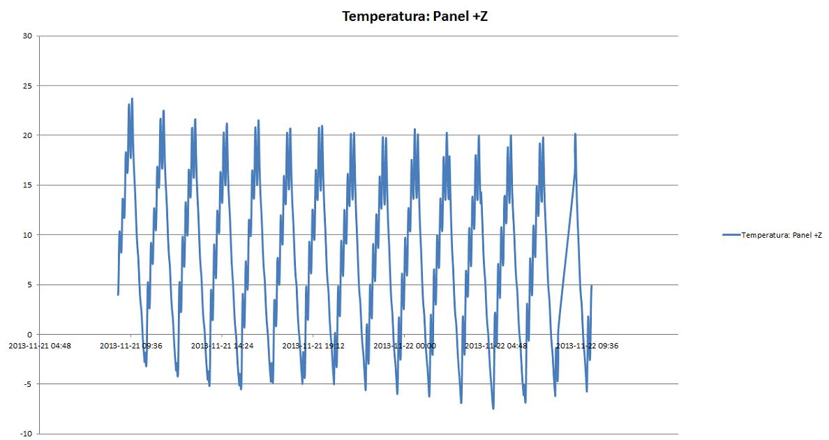 Wykres zmian temperatury na panelu Z