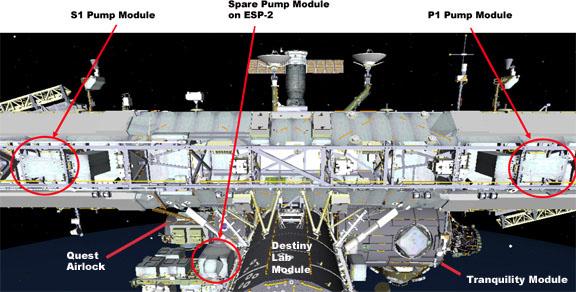 Rozmieszczenie modułów wymienianej pompy na sterburcie (S1) i bak burcie (P1) / Credits: CBS, NASA