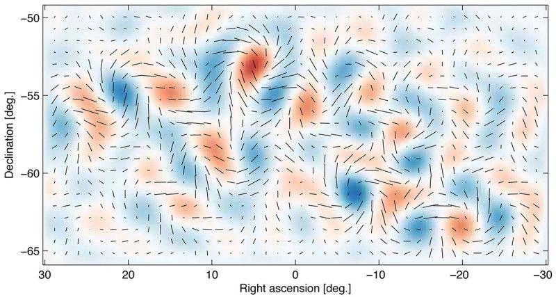 Zniekształcenia polaryzacji światła pochodzącego z pierwszych chwil po wielkim wybuchu, które dowodzi istnienia fal grawitacyjnych. Rys. BICEP2 Collaboration