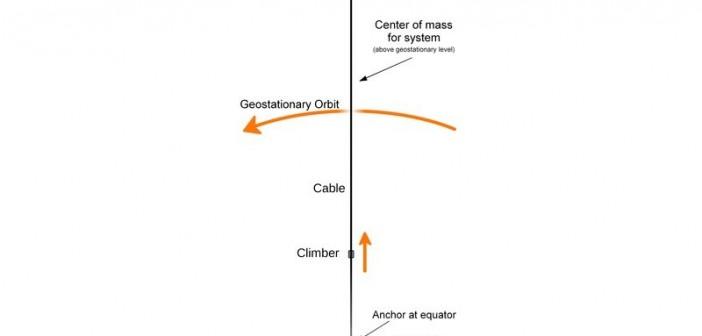 Winda kosmiczna / Credits - Skyway @ en.wikipedia