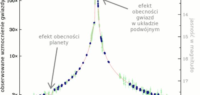 Mikrosoczewkowanie w układzie OGLE-2013-BLG-0341LB / Credits - zespół OGLE