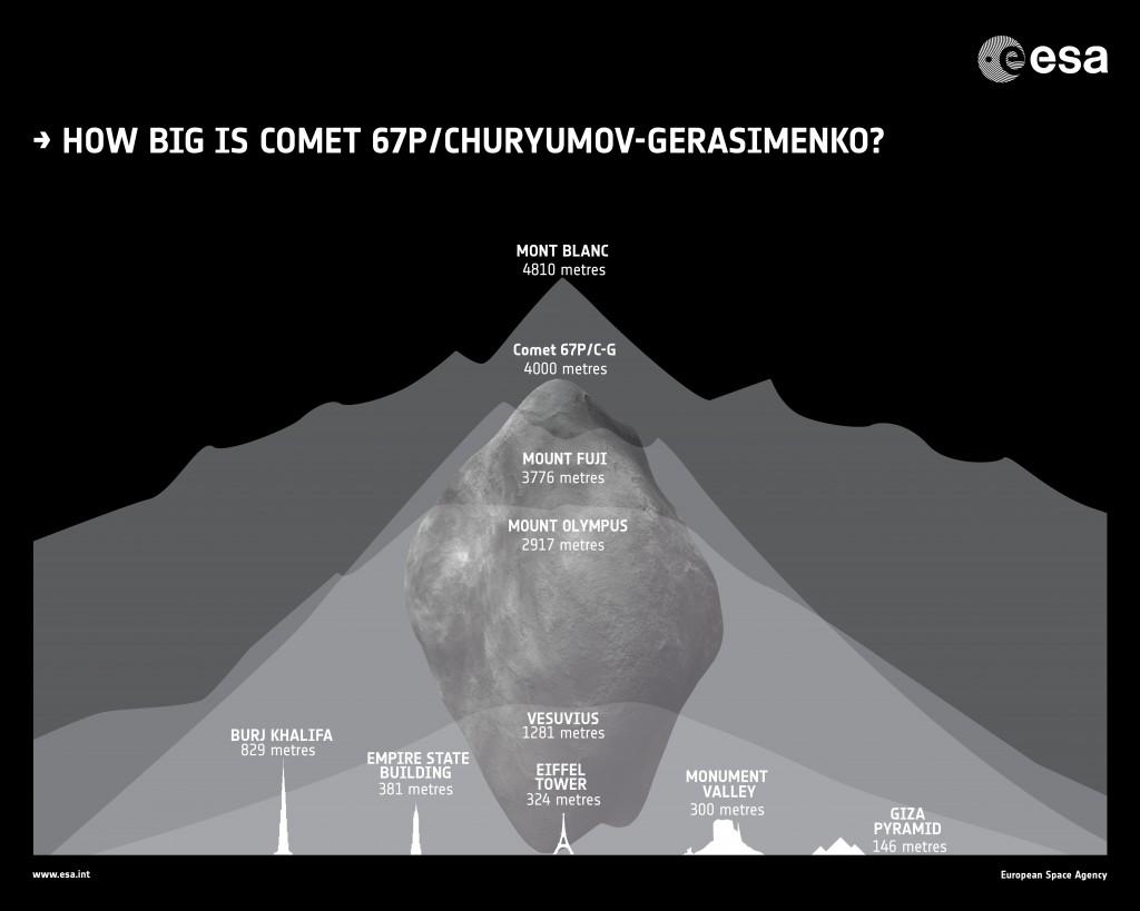 Wielkość komety 67P/Czuriumow-Gierasimienko w porównaniu do różnych budowli i gór (ziemskich i marsjańskich) / Credits: ESA