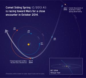 Trajektoria lotu komety C/2013 A1 Siding Spring przez Układ Słoneczny / Credit: NASA/JPL-Caltech