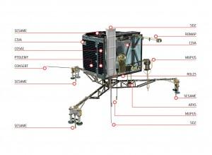 Instrumenty lądownika Philae / Credit: ESA/ATG medialab