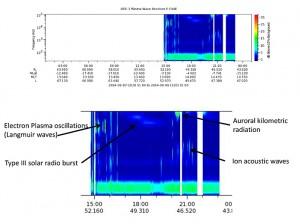 Niektóre ze zjawisk jakie udało się zaobserwować sondzie ISEE-3 za pomocą analizatora fal plazmy / Credit: ISEE-3 Reboot Project