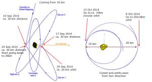 Wrześniowe manewry sondy Rosetta i jej orbita w październiku 2014
