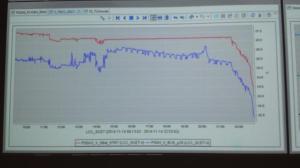Przebieg napięcia akumulatorów Philae w czasie, 15 listopada 2014