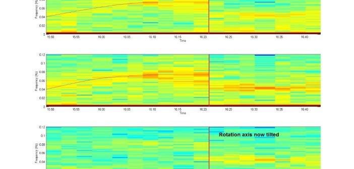 Analiza dynamiczna ruchu Philae z zaznaczoną dużą zmianą o 17:20 CET (16:20 GMT) / Credits: ESA/Rosetta/ROMAP/IGeP_TU/Braunscheig/Hungarian Academy of Sciences/Centre for Energy Research/ Space Research Institute Graz