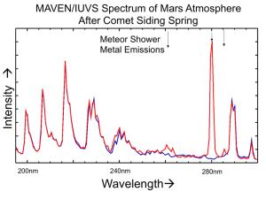 Spektum marsjańskiej atmosfery przed (niebieska linia) i po (czerwona linia) przelocie komety C/2013 A1. Strzałki wskazują obecność metali z pyłu kometarnego. Najsilniejszy sygnał pochodzi od magnezu / Credits - NASA/Univ. of Colorado