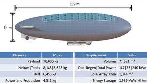 Proponowane parametry sterowca w koncepcji HAVOC / Credits - NASA Langley