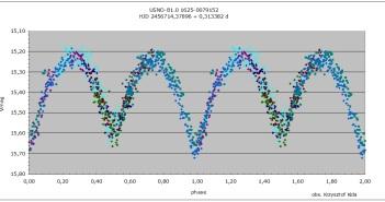 Krzywa zmian jasności USNO-B1.0 1625-0079152 / Credits - Krzysztof Kida
