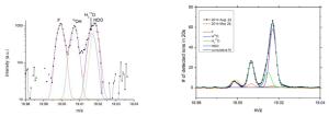 Pomiary deuteru i wodoru ze spektrometru DFMS instrumentu ROSINA sondy Rosetta