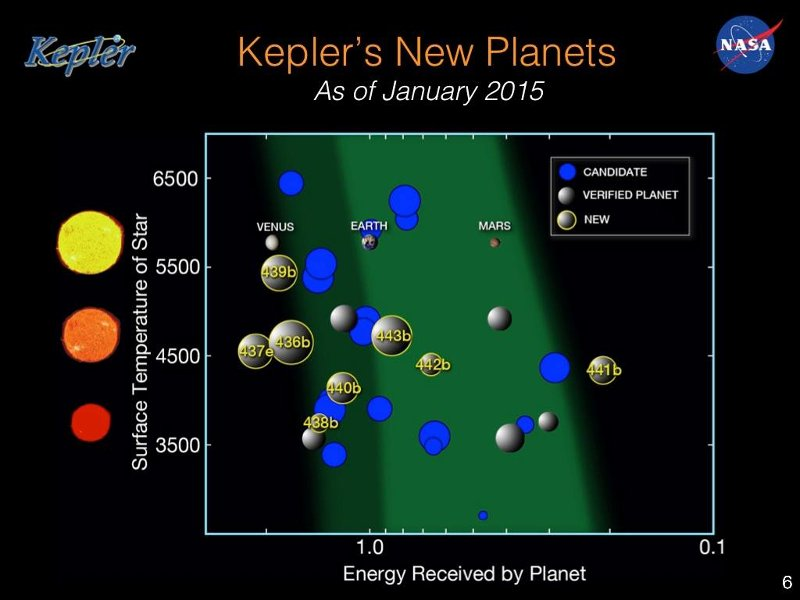 kepler planets habitable zone - HD 1024×768